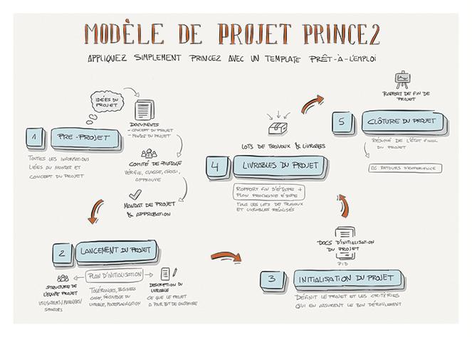 Modèles de projets